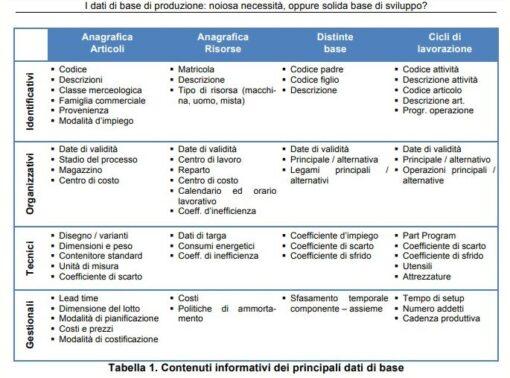 Master data di produzione: routine o piattaforma di sviluppo?
